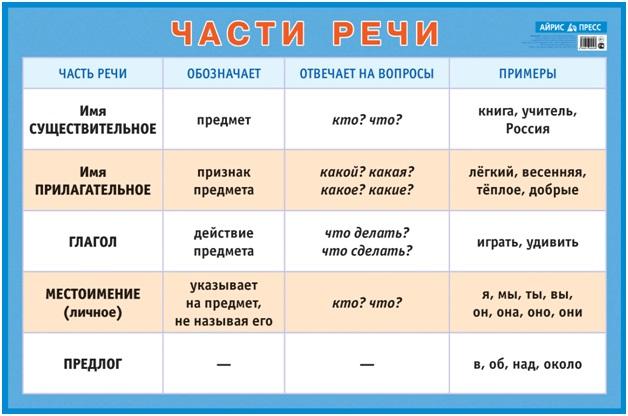 e9107de2ae4ed В учебниках русского языка рассматриваются не чанки, а только графическое  изображение звукового ряда – часть речи.